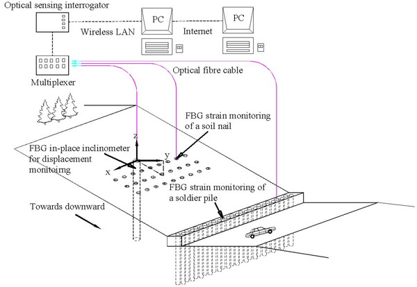 Optical fibre monitoring system for evaluating the performance of a soil nailed slope